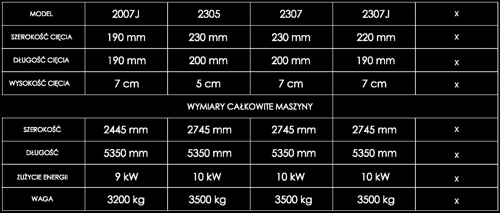 Tabela powierzchni i wymiarów cięcia cuttera automatycznego